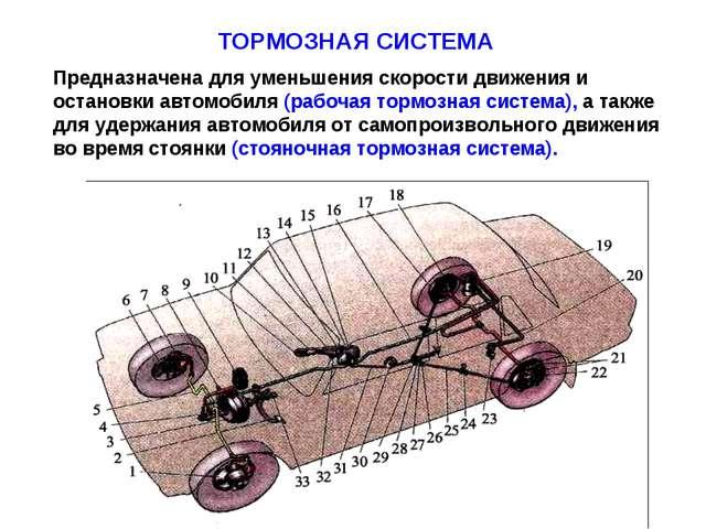 ТОРМОЗНАЯ СИСТЕМА Предназначена для уменьшения скорости движения и остановки...
