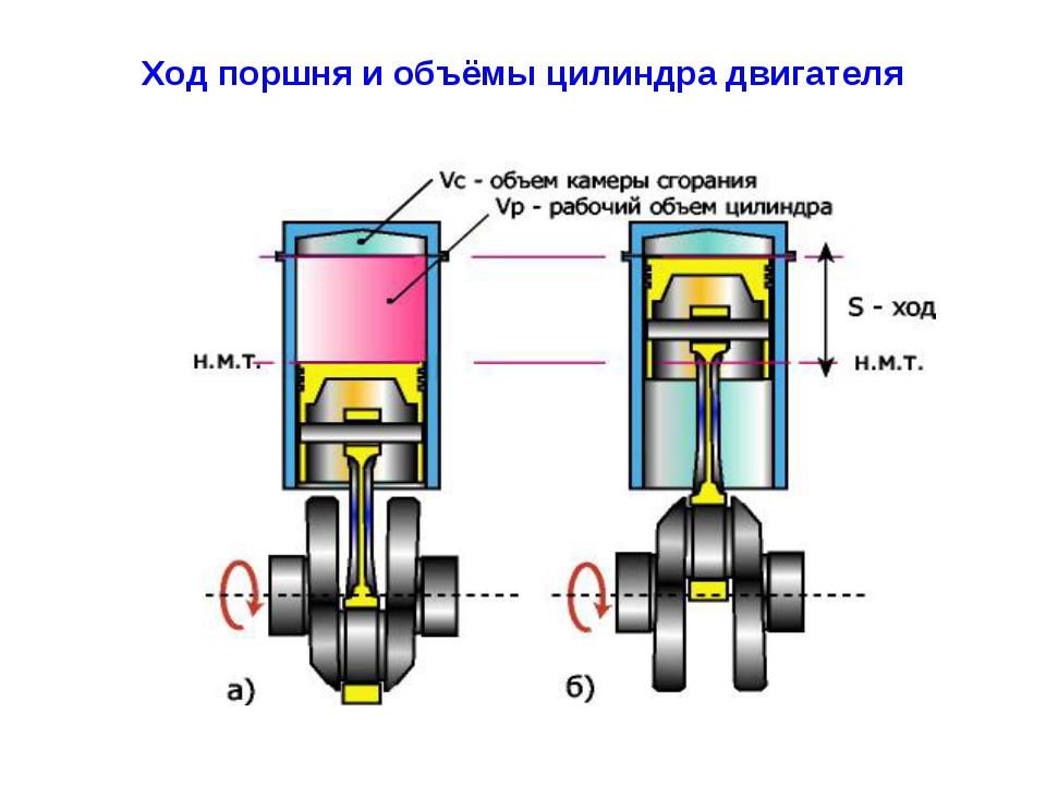 Ход поршня и объёмы цилиндра двигателя