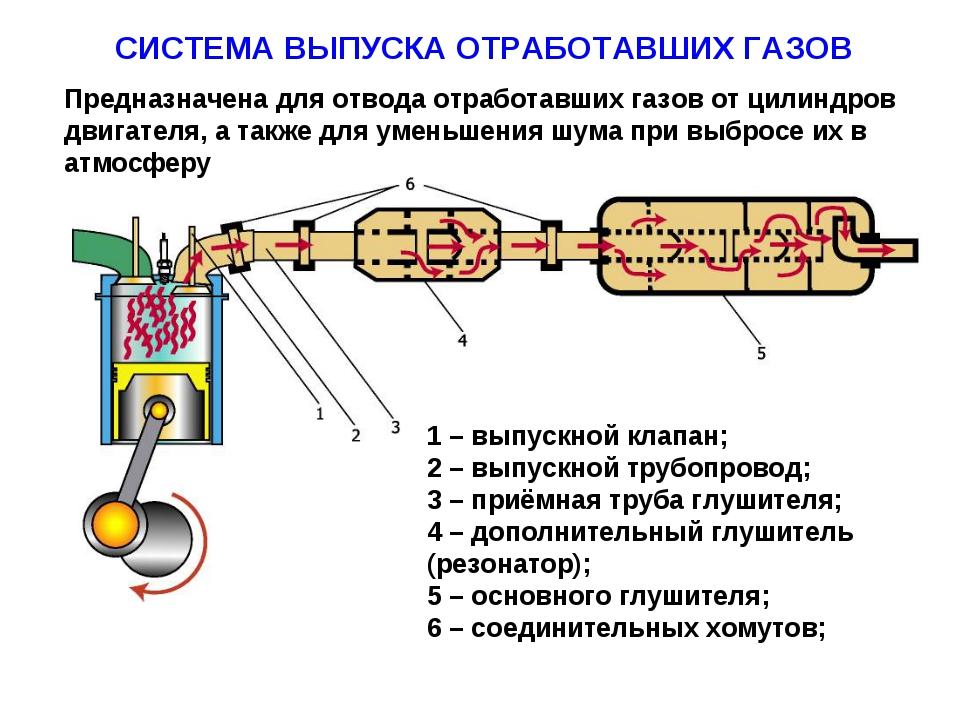 СИСТЕМА ВЫПУСКА ОТРАБОТАВШИХ ГАЗОВ Предназначена для отвода отработавших газо...