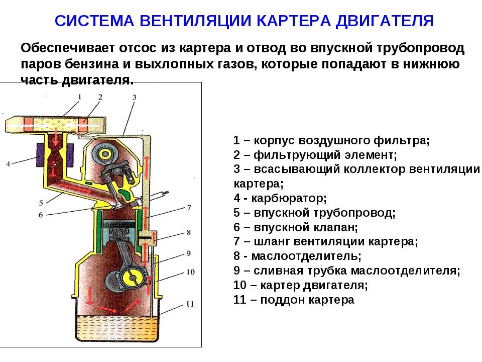 СИСТЕМА ВЕНТИЛЯЦИИ КАРТЕРА ДВИГАТЕЛЯ 1 – корпус воздушного фильтра; 2 – фильт...
