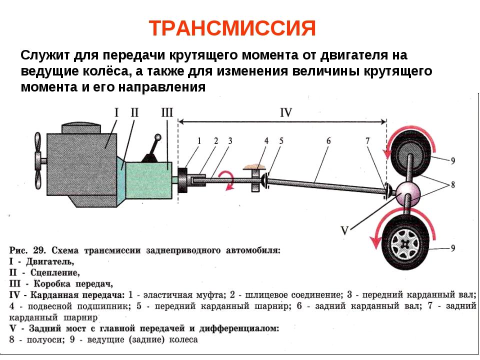 ТРАНСМИССИЯ Служит для передачи крутящего момента от двигателя на ведущие кол...