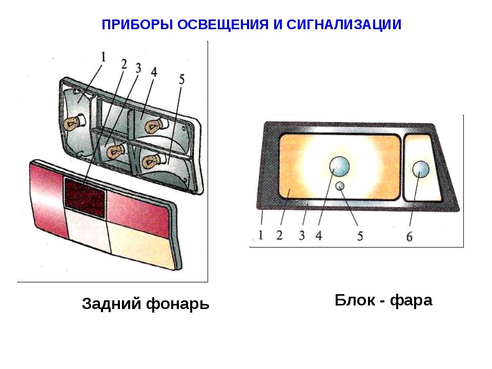 ПРИБОРЫ ОСВЕЩЕНИЯ И СИГНАЛИЗАЦИИ Блок - фара Задний фонарь