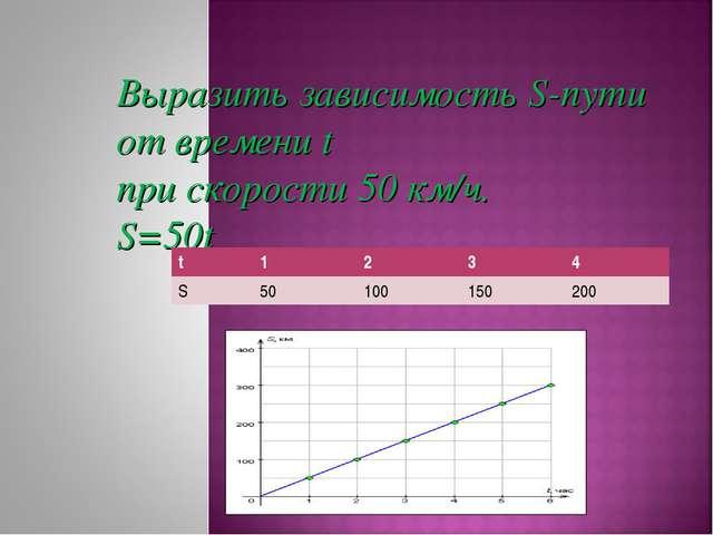 Выразить зависимость S-пути от времени t при скорости 50 км/ч. S=50t t123...
