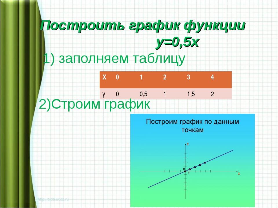 Построить график функции у=0,5х 1) заполняем таблицу 2)Строим график Х012...