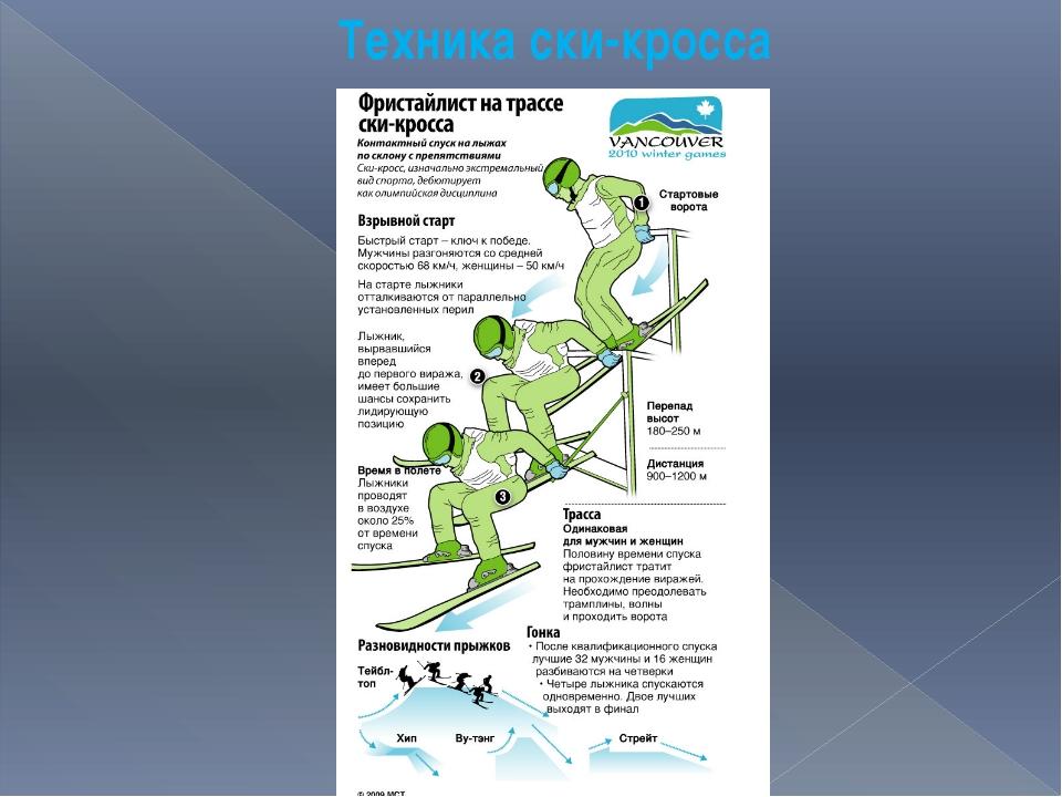Техника ски-кросса
