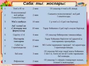 Сабақтың жоспары: 1 Топқа бөлу 2 мин Оқушылар 4 топқа бөлінеді. 2 Психологиял