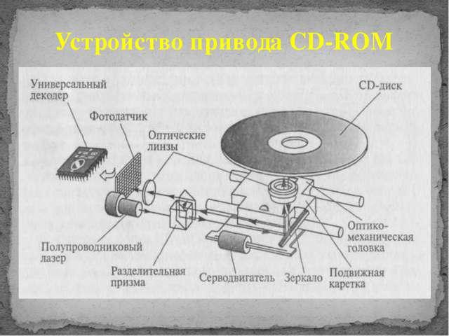 Устройство привода CD-ROM
