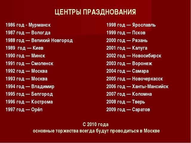 ЦЕНТРЫ ПРАЗДНОВАНИЯ 1986 год- Мурманск 1987 год— Вологда 1988 год— Великий...