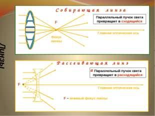 Линзы F Фокус линзы Главная оптическая ось С о б и р а ю щ а я л и н з а F Р