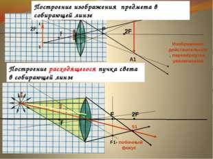 F 2F В1 Изображение действительное, перевёрнутое, увеличенное F 2F S1 А1 F1-
