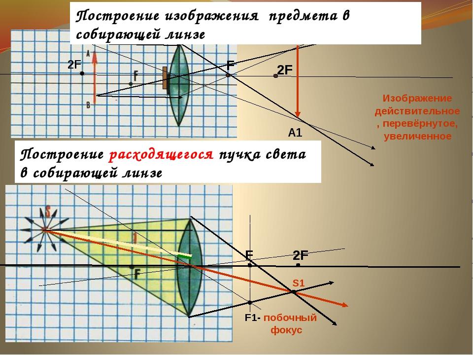 F 2F В1 Изображение действительное, перевёрнутое, увеличенное F 2F S1 А1 F1-...