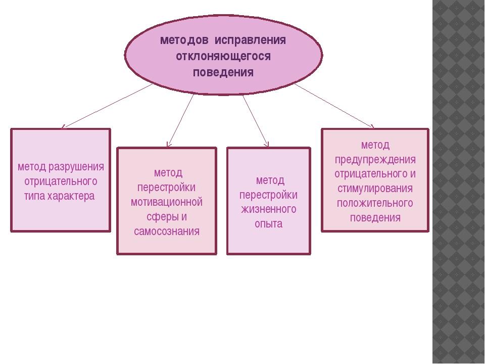 метод предупреждения отрицательного и стимулирования положительного поведения...