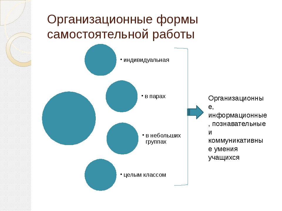 Организационные формы самостоятельной работы Организационные, информационные,...