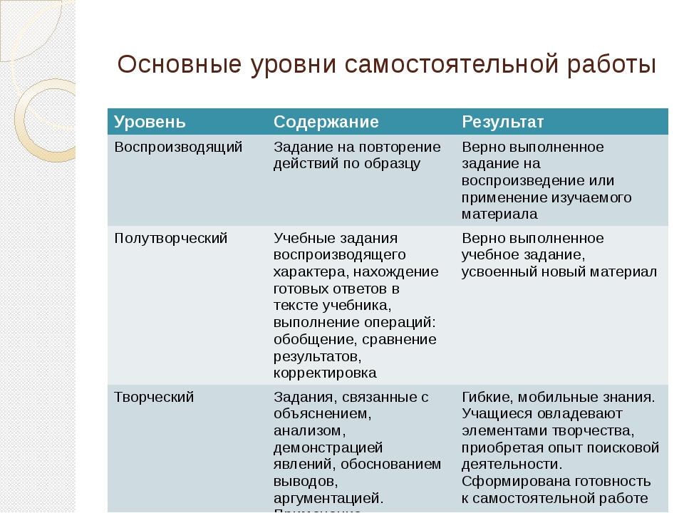 Основные уровни самостоятельной работы Уровень Содержание Результат Воспроизв...