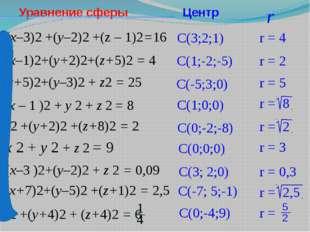 (x–3)2 +(y–2)2 +(z – 1)2=16 (x–1)2+(y+2)2+(z+5)2 = 4 (x+5)2+(y–3)2 + z2 = 25