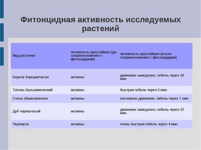 Фитонцидная активность исследуемых растений Вид растенияАктивность простейши...