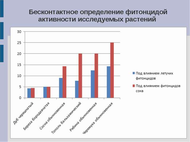 Бесконтактное определение фитонцидой активности исследуемых растений