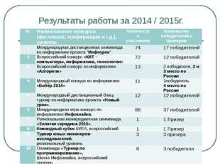 Результаты работы за 2014 / 2015г. № Наименование конкурса (фестиваля, конфер