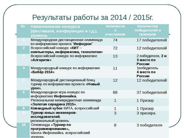 Результаты работы за 2014 / 2015г. № Наименование конкурса (фестиваля, конфер...