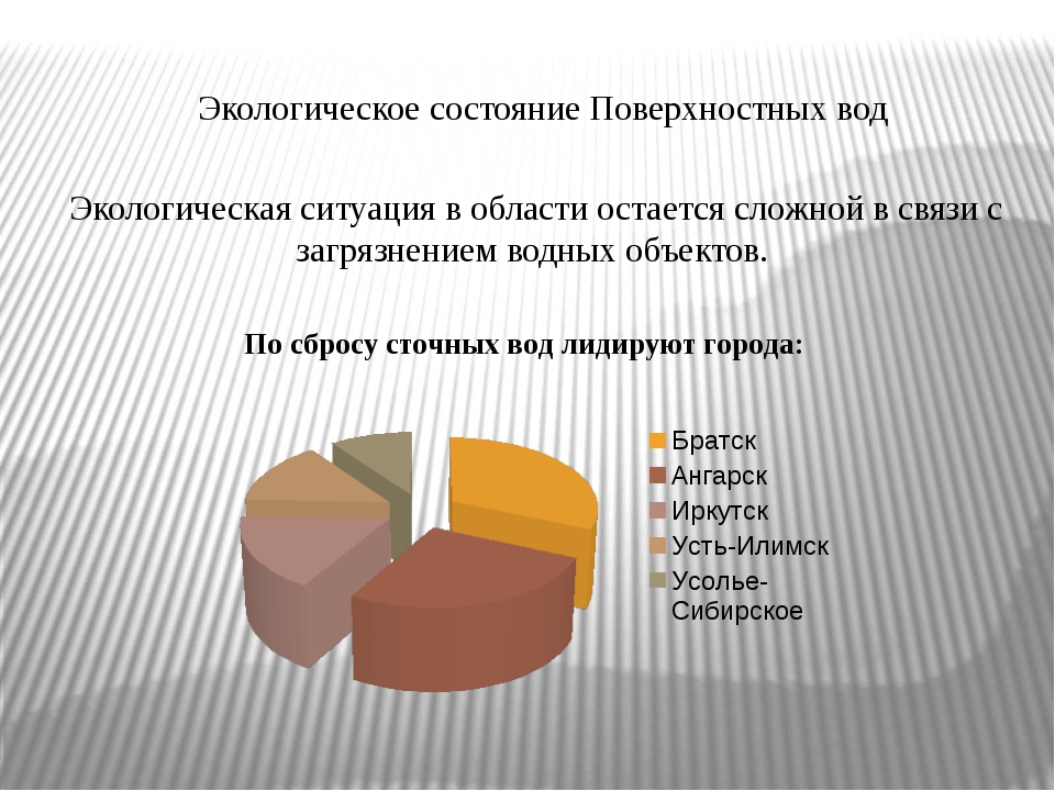 Экологическое состояние Поверхностных вод Экологическая ситуация в области о...