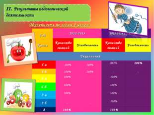 II. Результаты педагогической деятельности Обученность по годам в целом Год