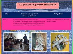 IX. Участие в работе педсоветов ДатаНазвание мероприятия Место проведенияВи