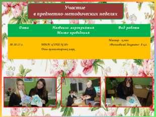 Участие в предметно-методических неделях ДатаНазвание мероприятия Место пров