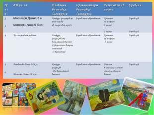 № п\пФИ уч-сяНазвание выставки /конкурсаОрганизаторы выставки /конкурсаРе