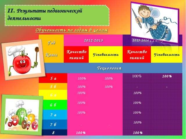 II. Результаты педагогической деятельности Обученность по годам в целом Год ...