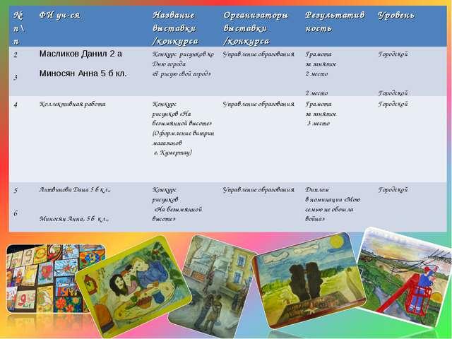 № п\пФИ уч-сяНазвание выставки /конкурсаОрганизаторы выставки /конкурсаРе...