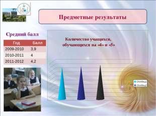 Предметные результаты Средний балл Год Балл 2009-2010 3,9 2010-2011 4 2011-20