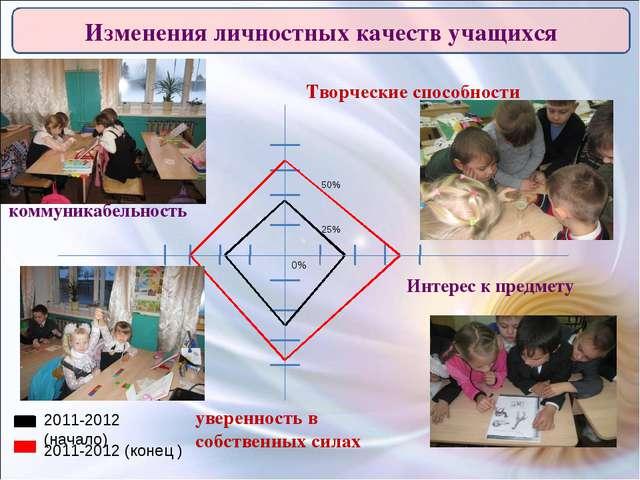 Творческие способности 25% 50% 0% 2011-2012 (начало) 2011-2012 (конец ) Измен...
