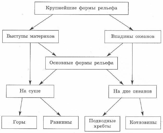 http://www.prosv.ru/ebooks/nikolina_geografia_6metod/images/12.jpg