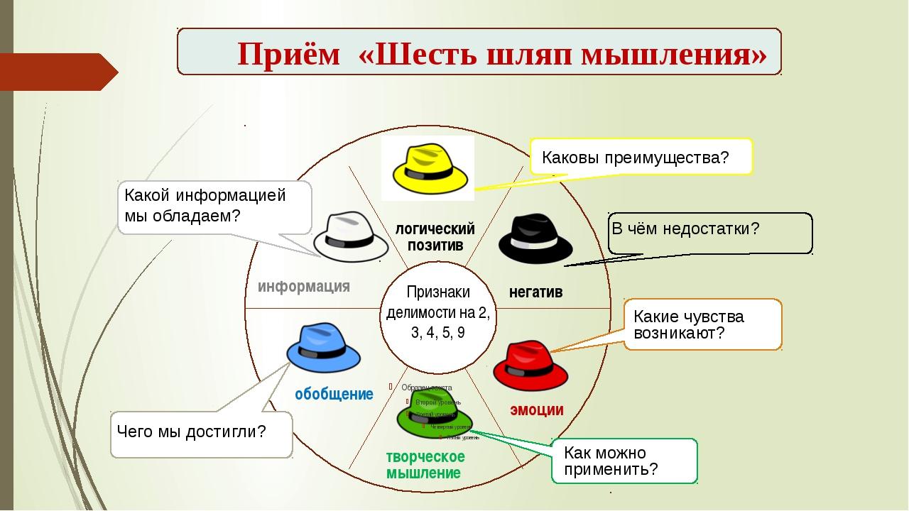 негатив информация логический позитив эмоции творческое мышление обобщение П...