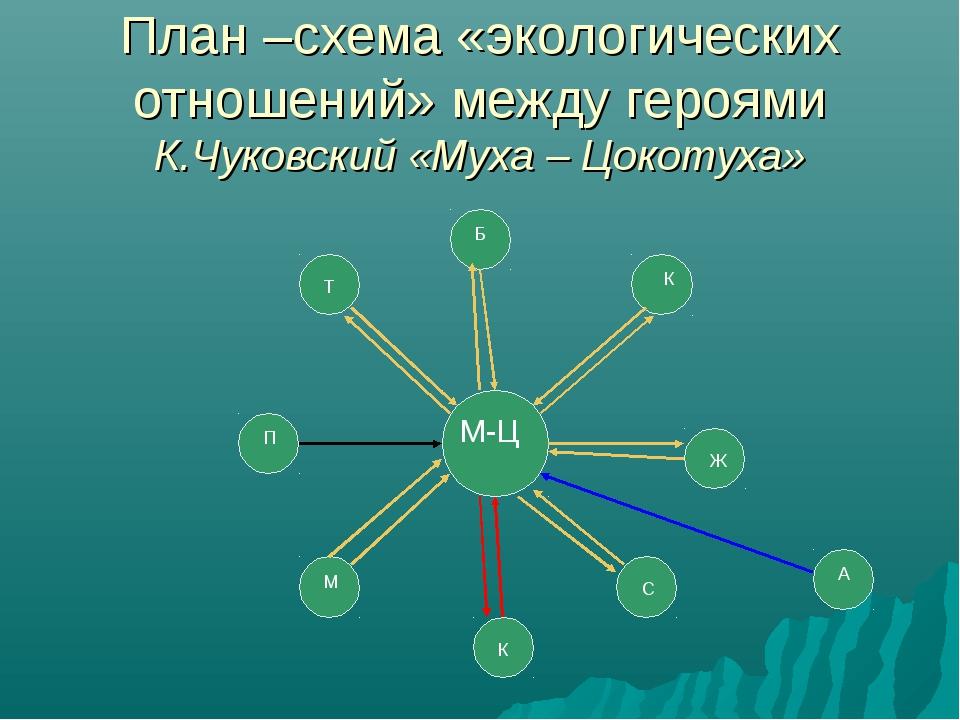 План –схема «экологических отношений» между героями К.Чуковский «Муха – Цокот...