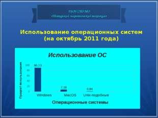 Использование операционных систем (на октябрь 2011 года) ГБОУ СПО МО «Шатурск