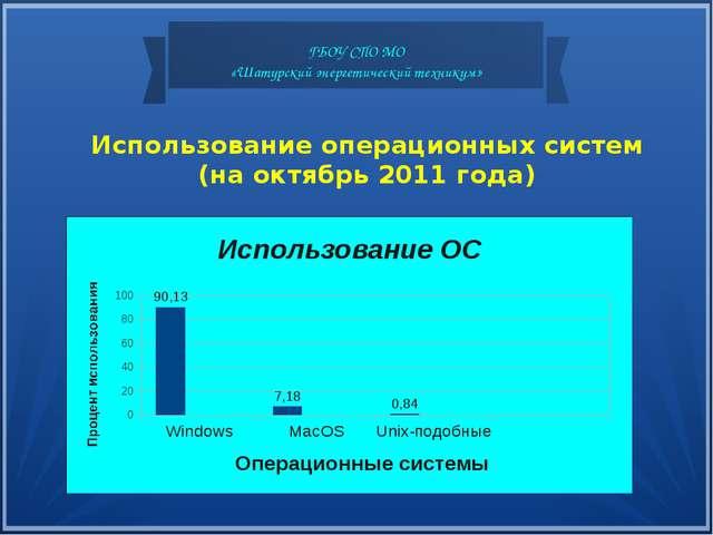 Использование операционных систем (на октябрь 2011 года) ГБОУ СПО МО «Шатурск...