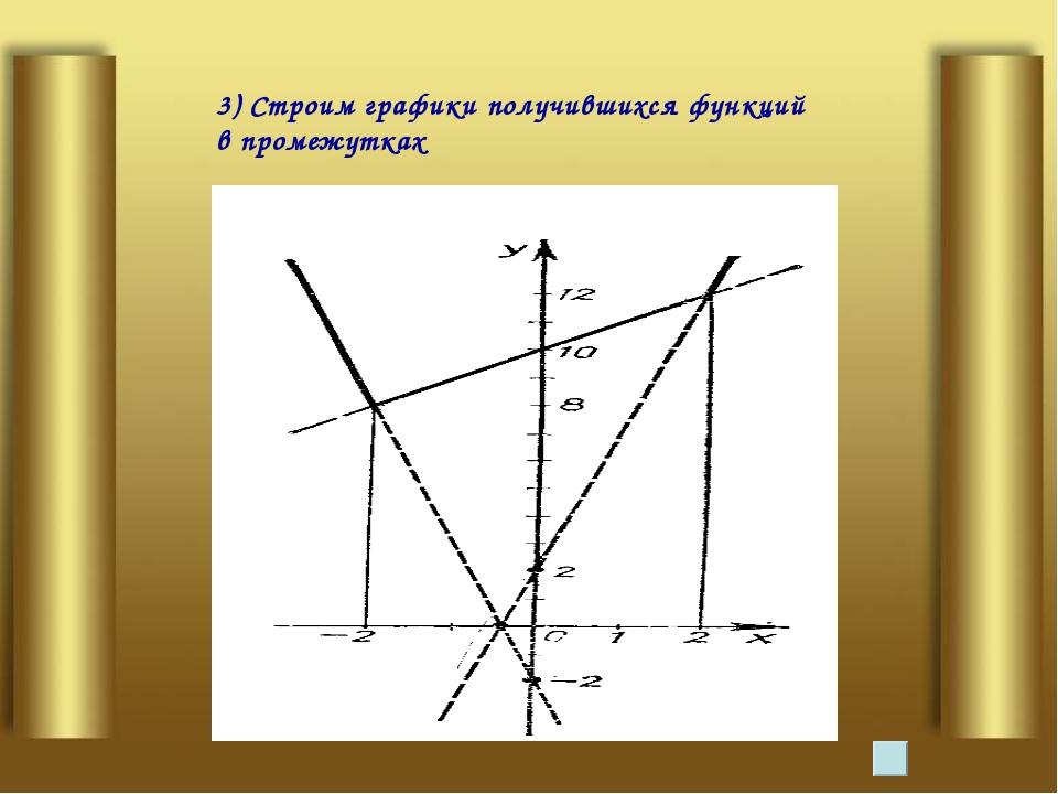 3) Строим графики получившихся функций в промежутках