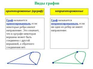 ориентированные (орграф) Виды графов неориентированные Граф называется ориент