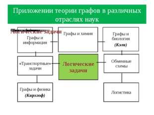 Приложении теории графов в различных отраслях наук