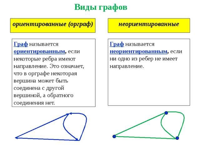 ориентированные (орграф) Виды графов неориентированные Граф называется ориент...
