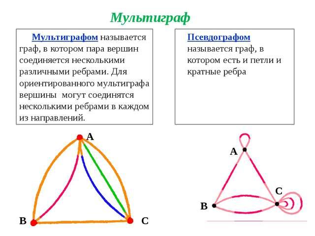 Мультиграфом называется граф, в котором пара вершин соединяется несколькими р...