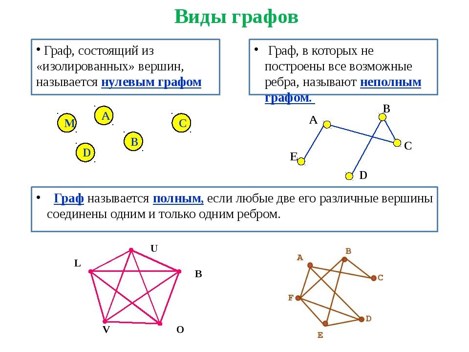 Виды графов Граф, состоящий из «изолированных» вершин, называется нулевым гр...