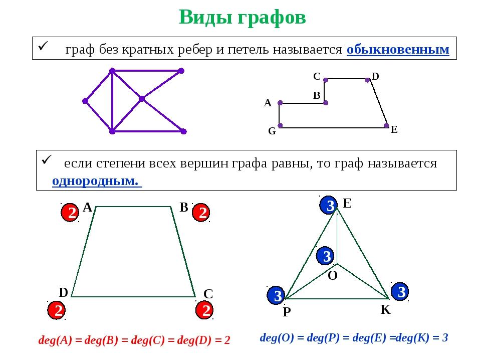 граф без кратных ребер и петель называется обыкновенным если степени всех ве...