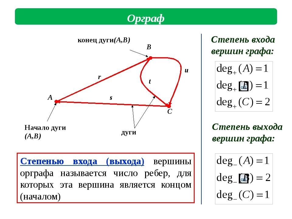 дуги Начало дуги (A,B) конец дуги(A,B) Степенью входа (выхода) вершины оргра...