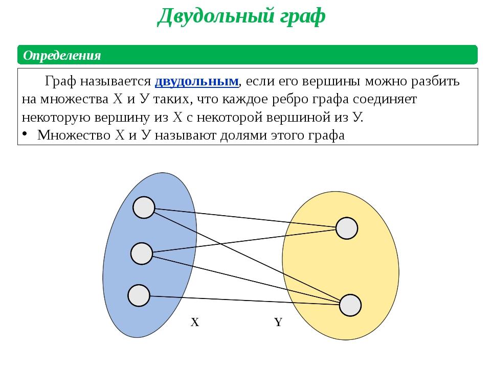 Двудольный граф Граф называется двудольным, если его вершины можно разбить на...