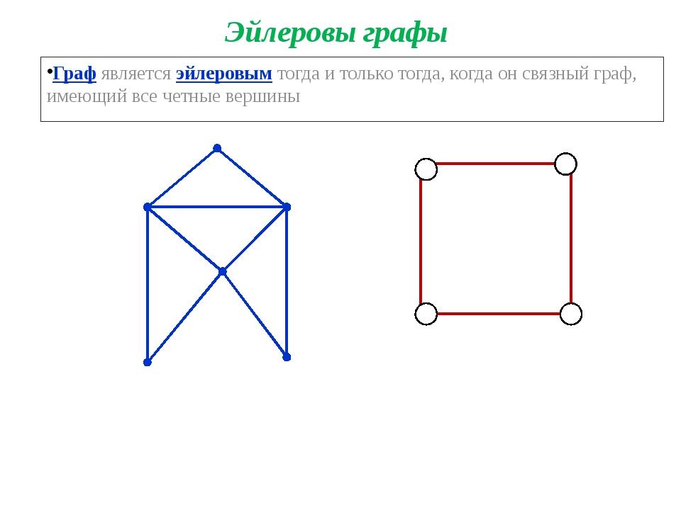 Эйлеровы графы Граф является эйлеровым тогда и только тогда, когда он связный...