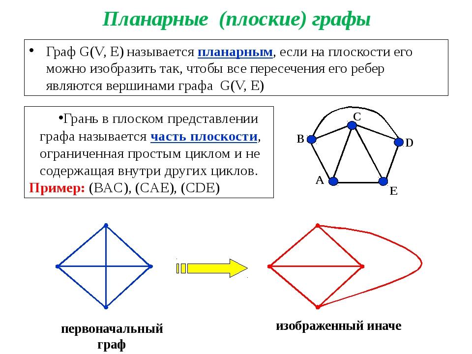 Планарные (плоские) графы Граф G(V, E) называется планарным, если на плоскост...