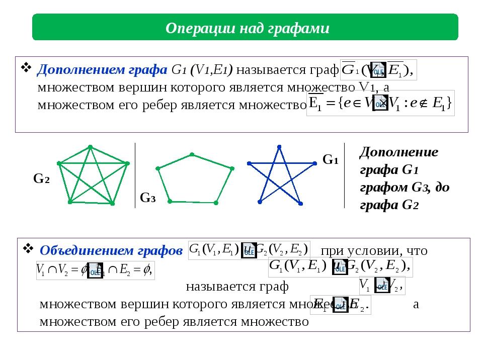 Операции над графами G2 G1 G3 Дополнение графа G1 графом G3, до графа G2 Объ...