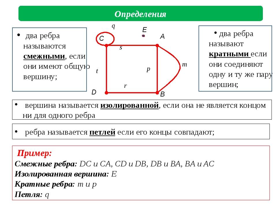 ребра называется петлей если его концы совпадают; Определения Пример: Смежны...